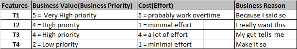 Business Values/Cost