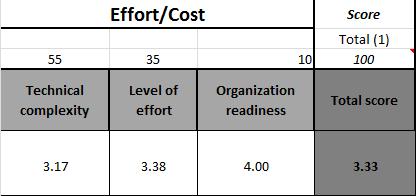 Effort(Cost) criteria