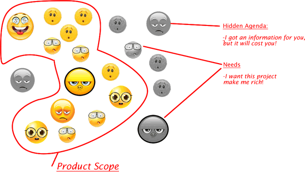 product scope contains only formal requirements