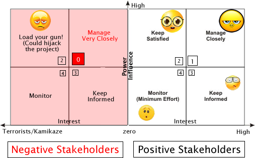 How important is communication – Power Interest Matrix