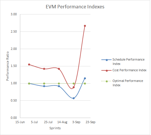 EVM_Performance_indexes