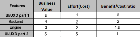 benefit_cost_ratio_problem