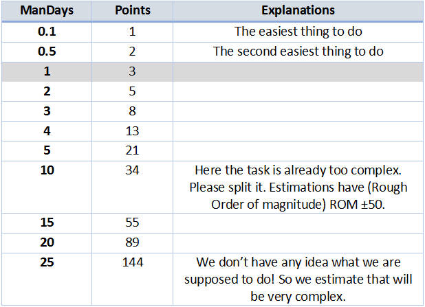 points_mandays_estimates