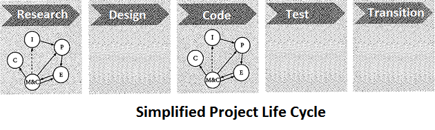 project processes on a small project