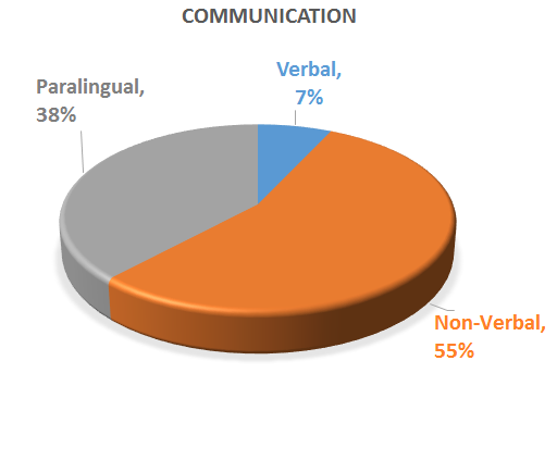 communication types