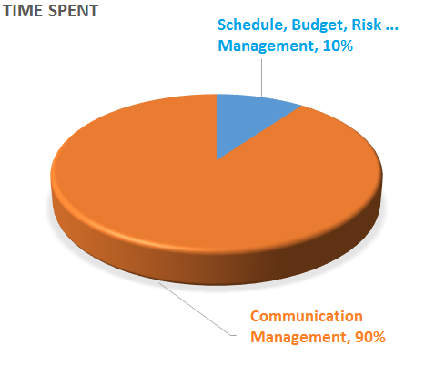 time_spent_mgmt